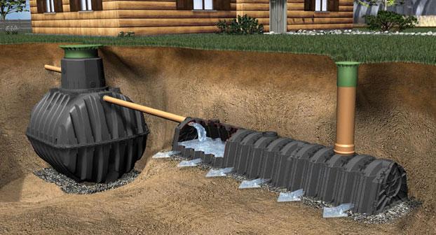 видове канализация